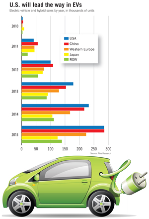 Production of Electric Vehicles